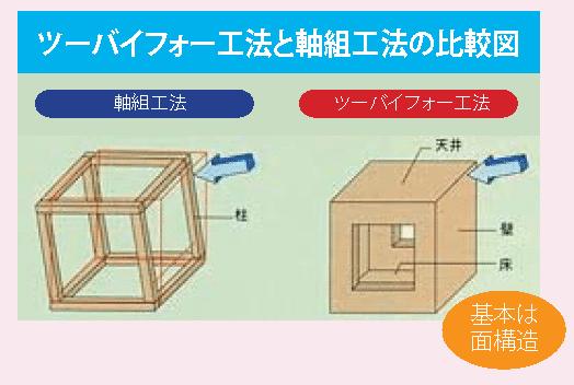 2×4と軸組比較図